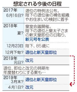 陛下、18年末にも退位=光格天皇以来200年ぶり >>> 新元号は1月希望